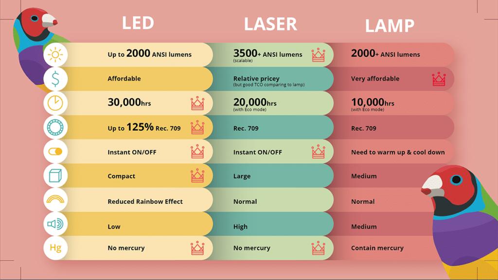 Projector Lamp Lifetime